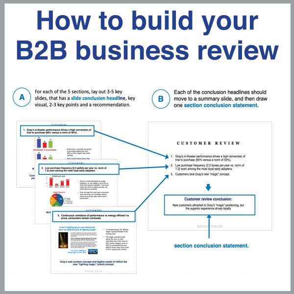 How to build your B2B Business Review