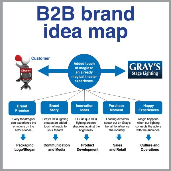 B2B Toolkit B2B Brand Idea map