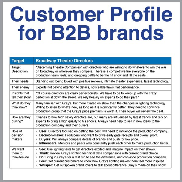 B2B Toolkit B2B Customer Profile