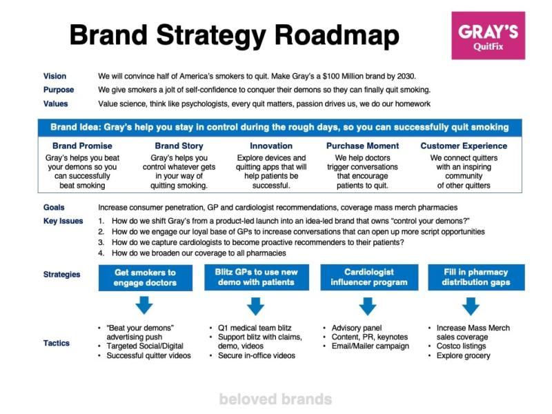 Healthcare Brand Strategy Roadmap