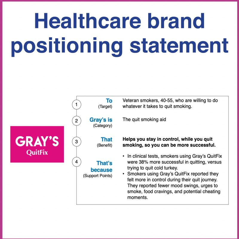 Healthcare brand positioning template