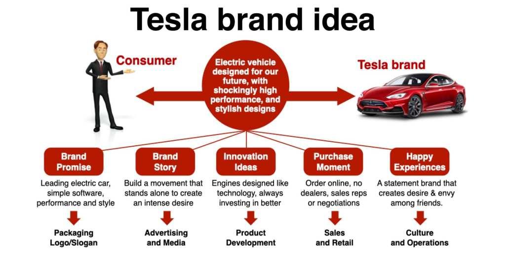 Tesla case study brand idea Elon Musk