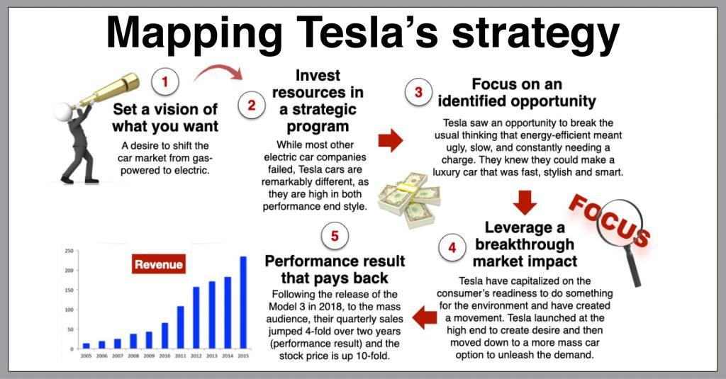 Tesla case study strategic thinking Elon Musk