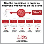brand idea map brand positioning course