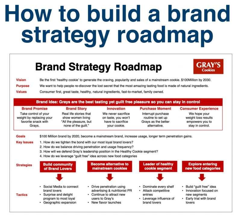 brand strategy roadmap
