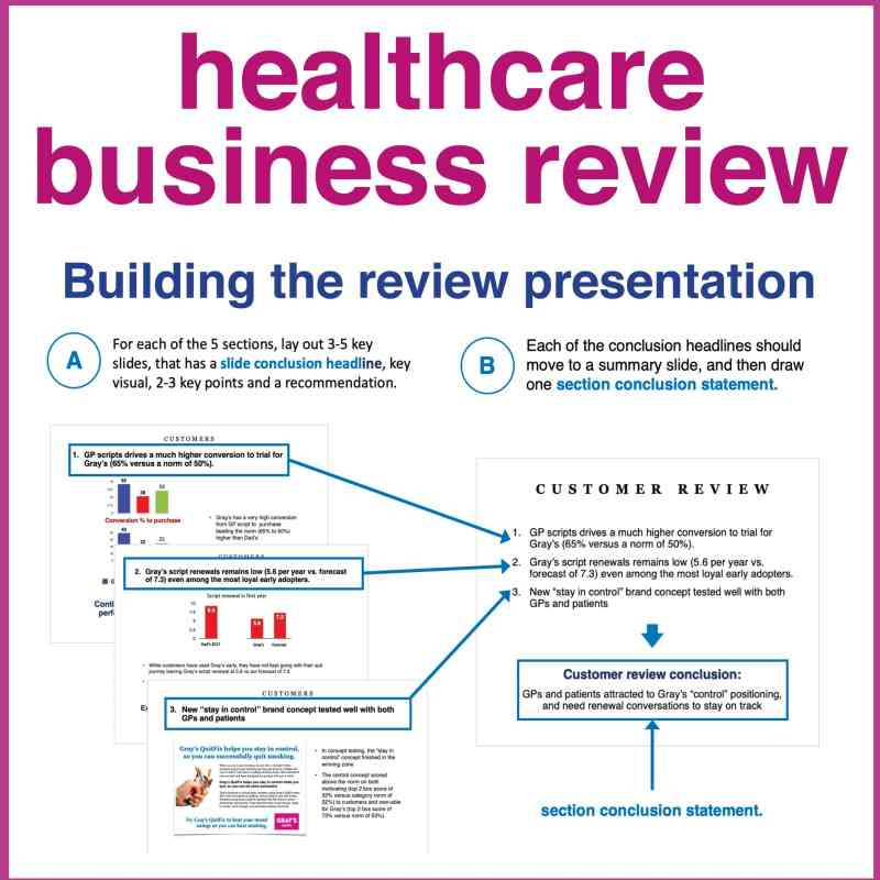 healthcare business review