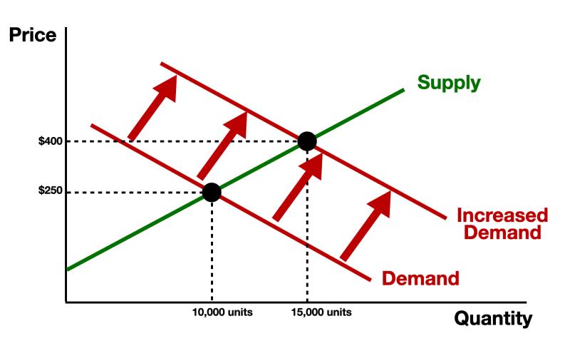 Pricing Strategy Economics