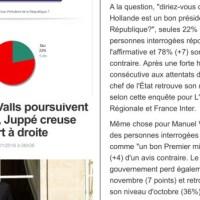 """Manuel #Valls: Un """"mauvais premier ministre"""" pour 64% des français...."""