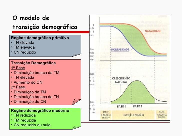 Evolução da população mundial e transição demográfica