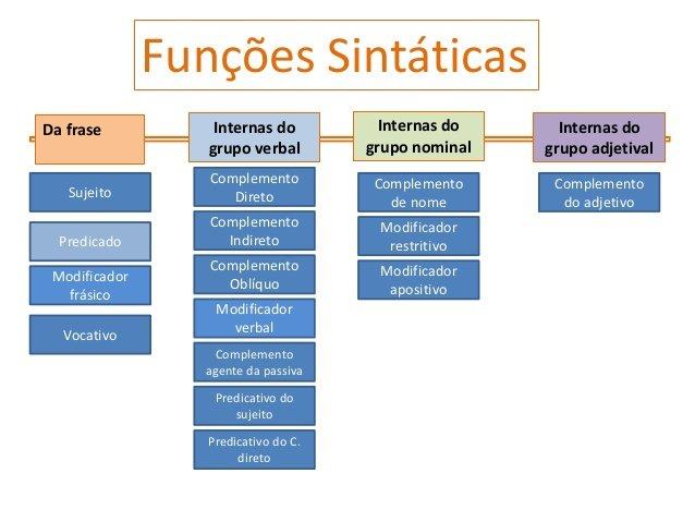 A Função Sintática