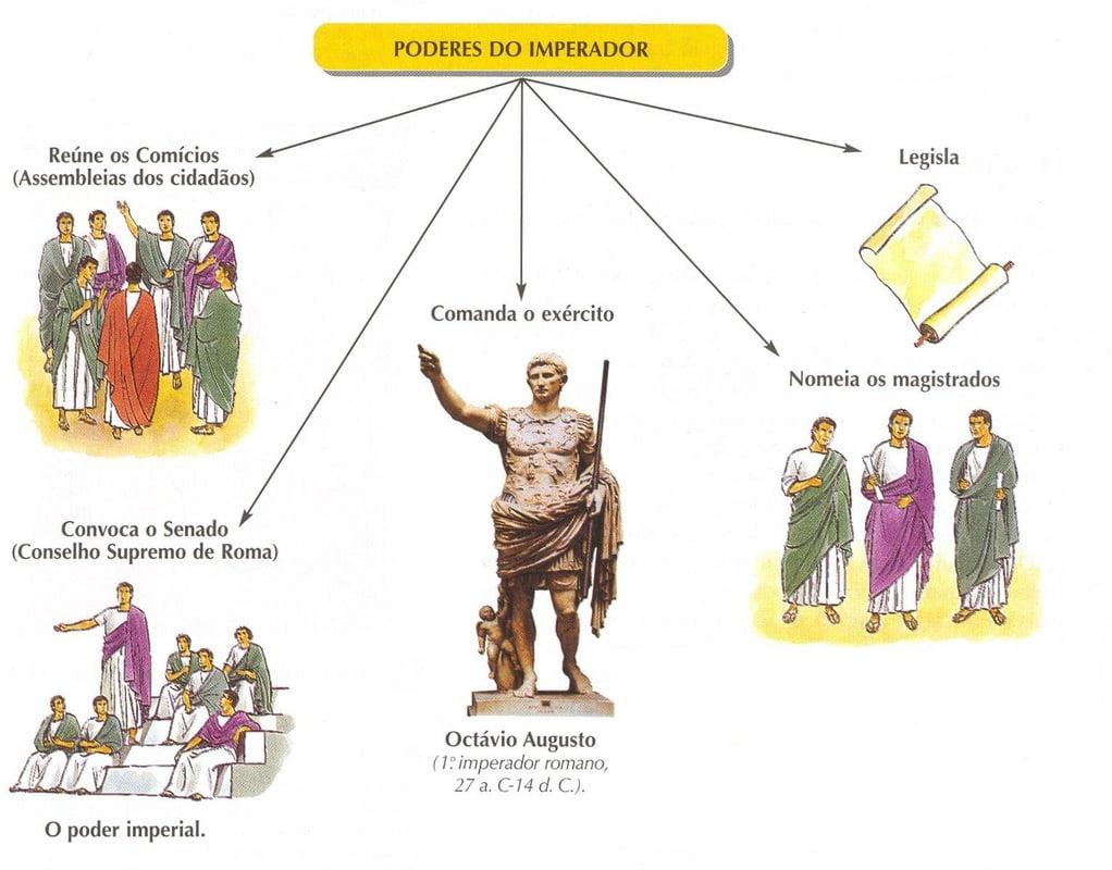 Sociedade e poder imperial