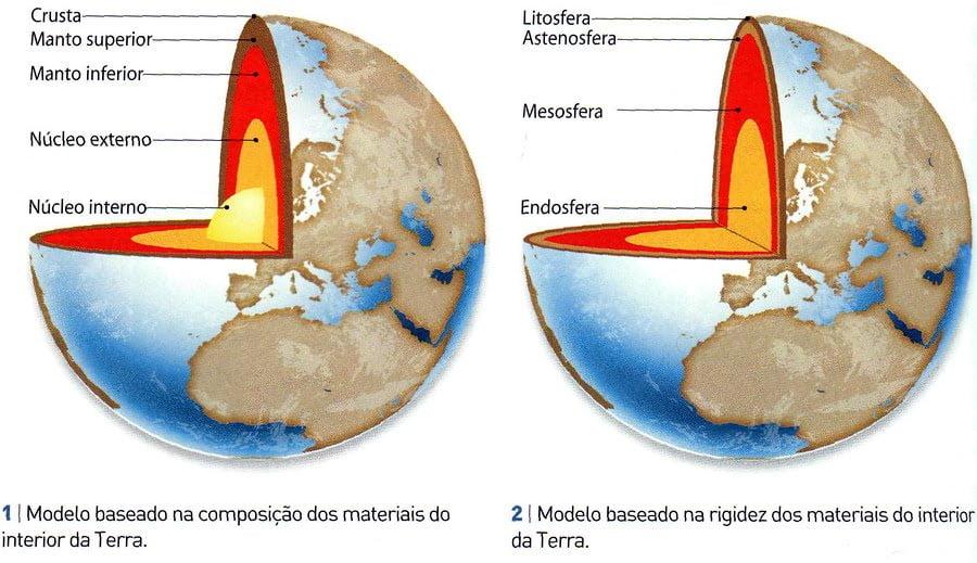 Ficha de Trabalho – Modelos da estrutura interna da Terra (3) – Soluções
