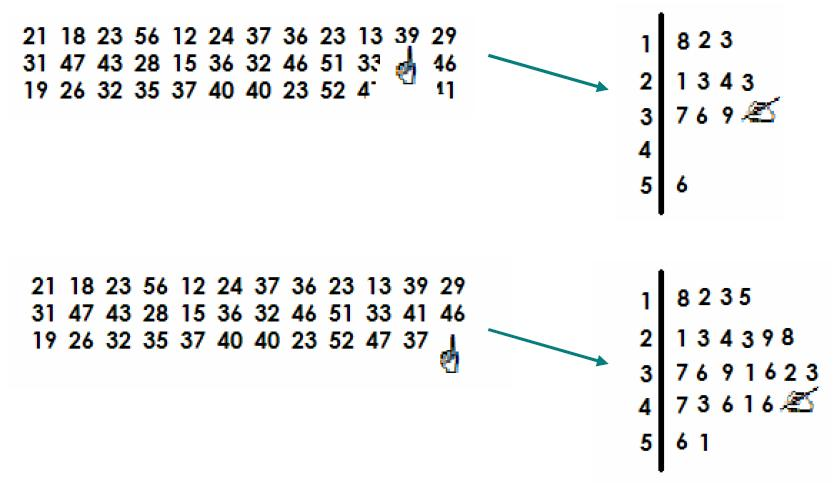 Diagrama de caule-e-folhas