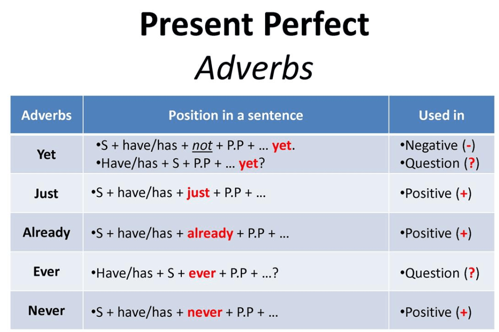 Adverbs with present perfect