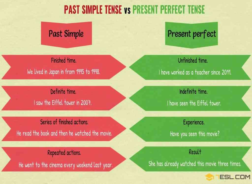 Past Simple Vs Present Perfect
