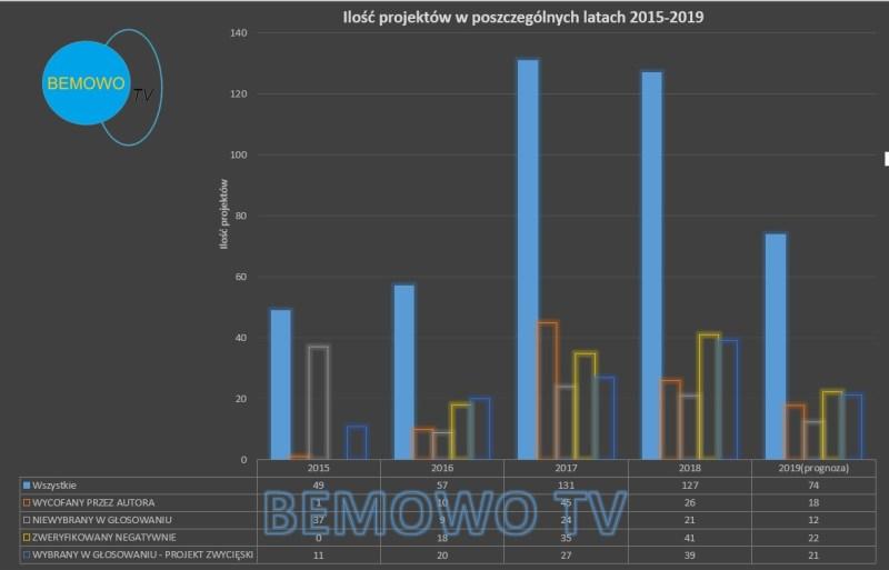 Ilość projektów BP w latach 2015-2019