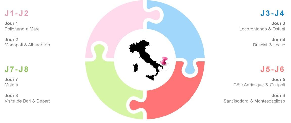 BMMA-blog-voyage-italie-les-pouilles-itineraire