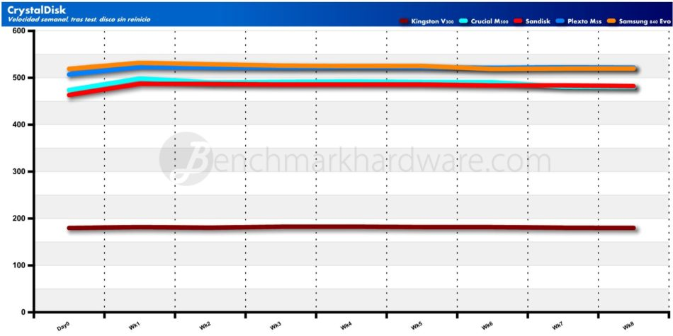 Gráfica de velocidad de Lectura con CrystalDisk, tras uso real, sin limpieza de caché garbage