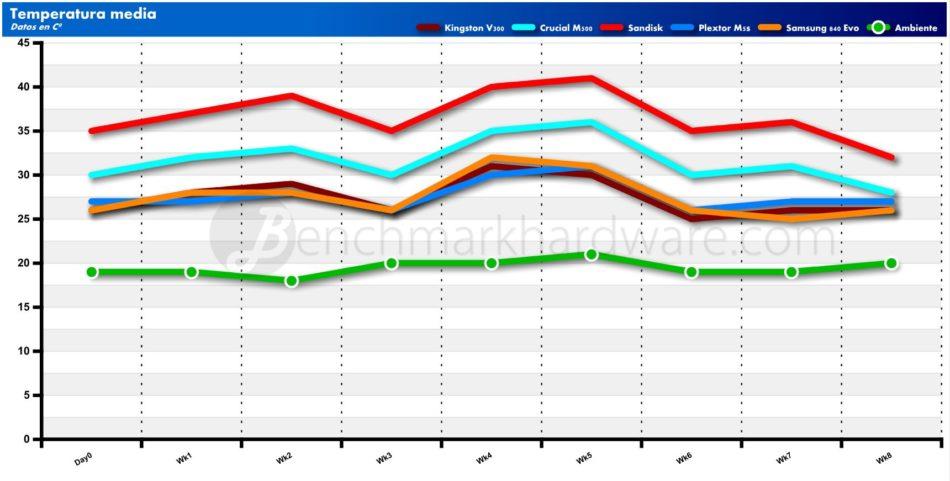 Gráfica de temperaturas medias semanales; SSD y ambiente