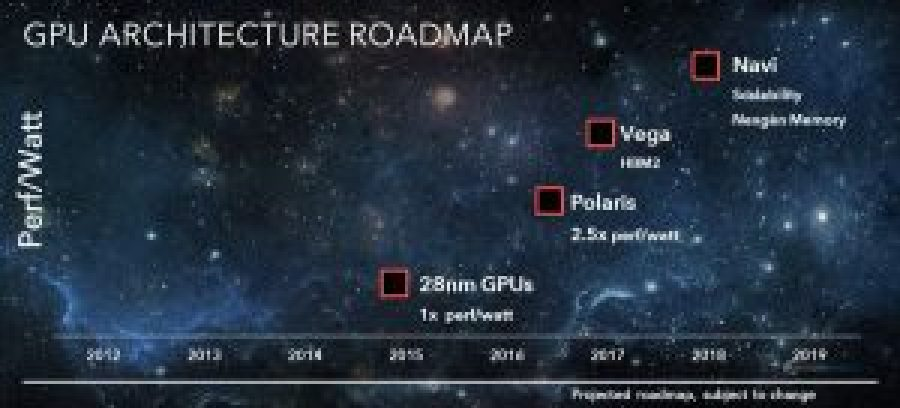 AMD-Radeon-Polaris-Vega-Navi-GPU-Roadmap-2016-2019