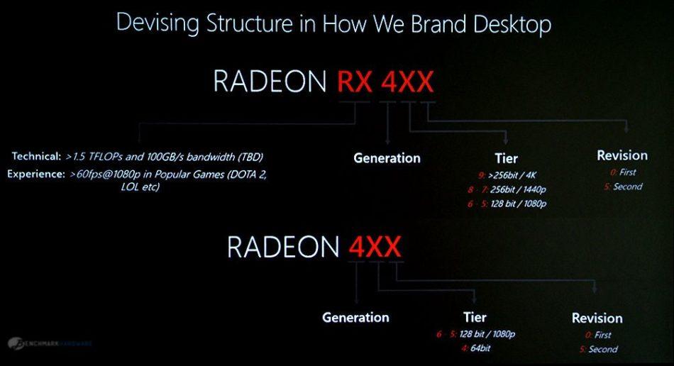 AMD Radeon RX serie 4XX y su nomenclatura explicada