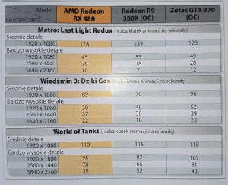 AMD-Radeon-RX-480-Gaming-Performance-Review