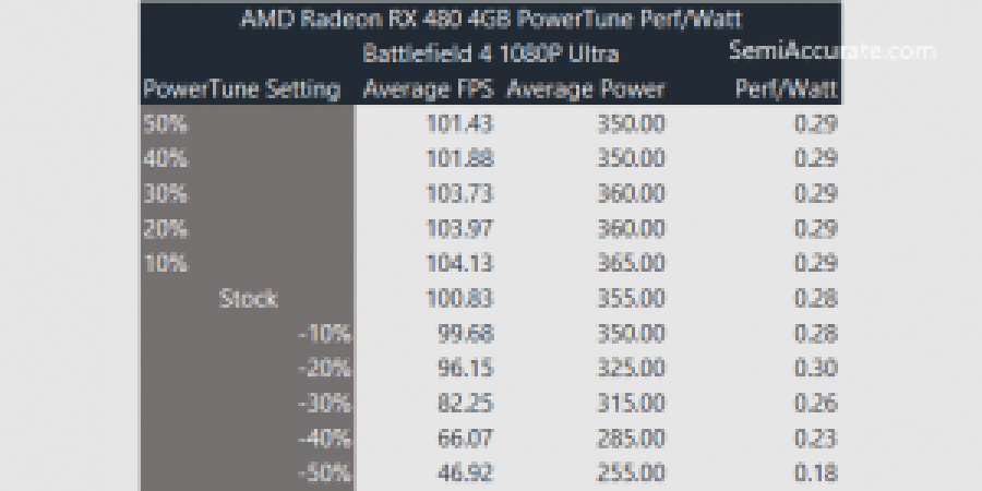 RX-480-PowerTune-PerfWatt