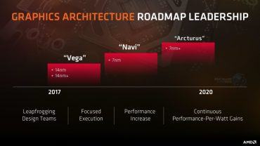 AMD-Roadmap-GPUs-Arcturus-Benchmarkhardware