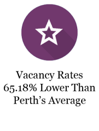 Lowest vacancy rates in perth