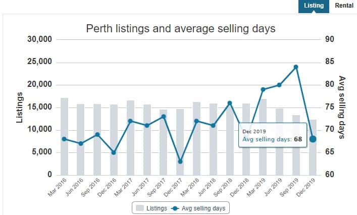 REIWA perth listing and average selling days