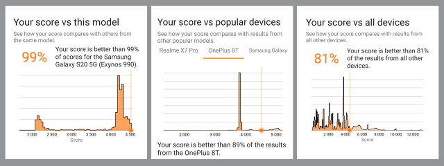 3DMark gives you in-depth insights into the               performance of your device