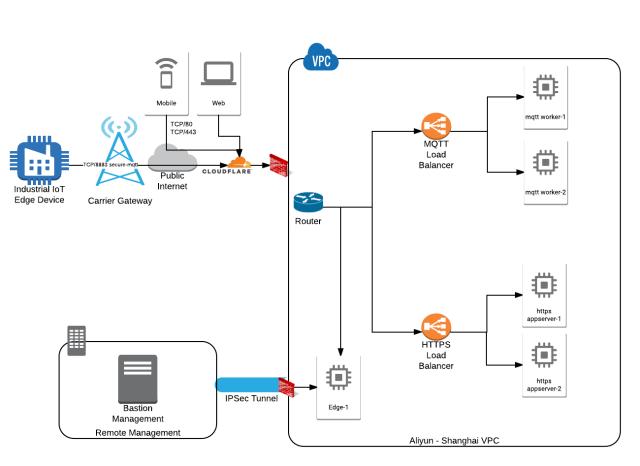 Aliyun IoT Example