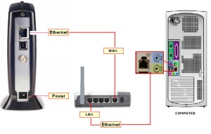 Connecting to the Inter using your WiFi Router