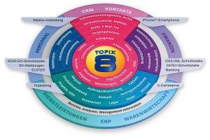 topix8-apfeloffice-de-marktmatcher-3