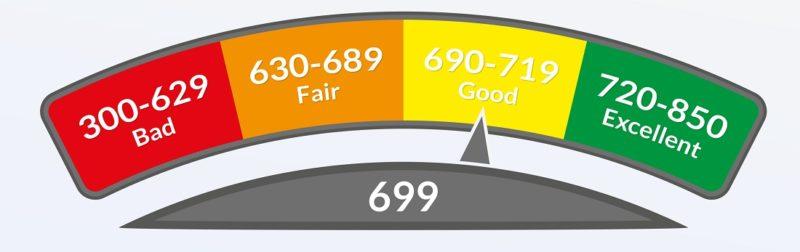 bad to good credit meter