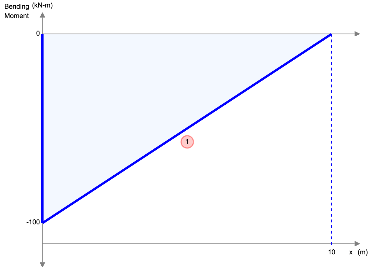 shear and moment diagram calculator kubota starter switch wiring bending equations | skyciv