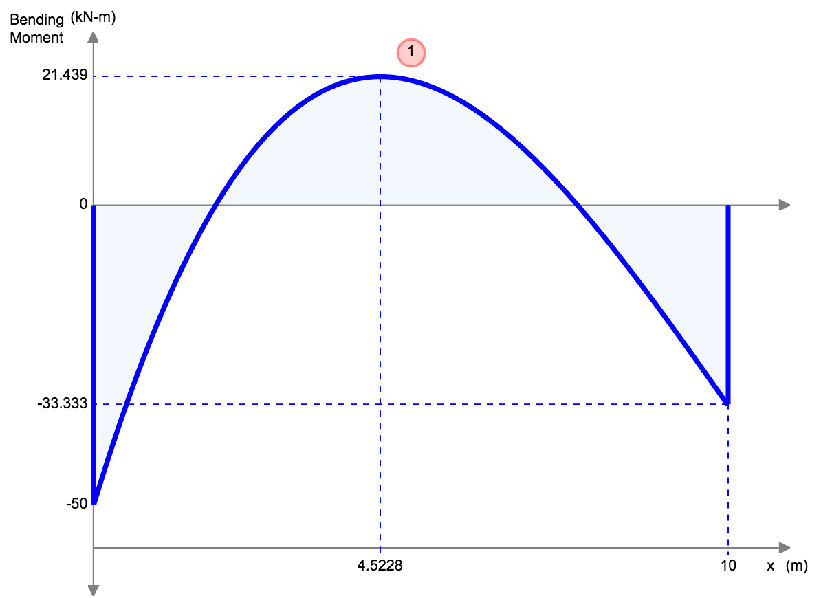 Moment Diagram Equations Beam
