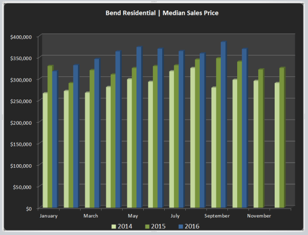 median-sales-price-chart_10-oct-2016