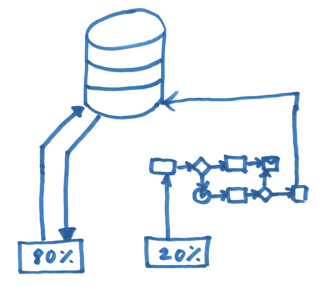 80% boilerplate code, 20% business logic