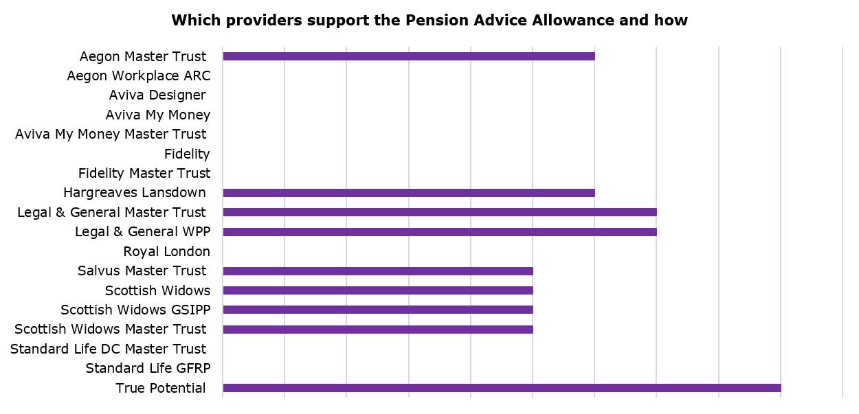 PENSION ADVICE ALLOWANCE PAYMENTS - Benefits Guru