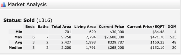 Metairie Home Sales 2019