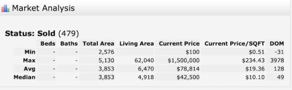 Vacant Land Sales 2019