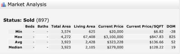 Multi-family home sales 2019