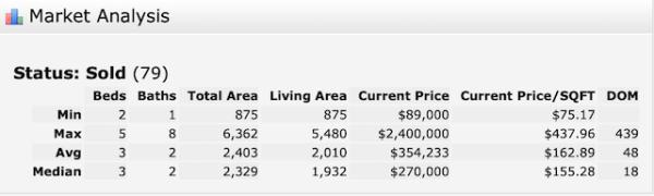 Metairie Home Sales Jan 2020