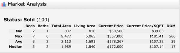 Westbank Home Sales Jan 2020