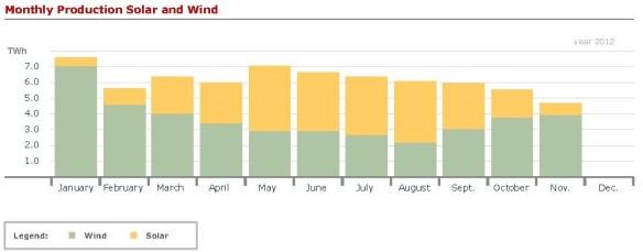 Elproduktion från sol och vind per månad 2012 i Tyskland. Källa: Fraunhofer ISE.