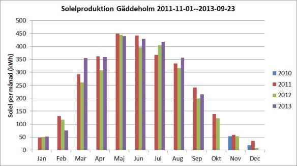 Vår solelproduktion per månad sedan starten till och med 23 september 2013.