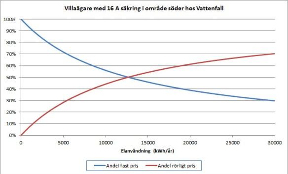 Andel fast respektive rörligt nätpris för kund med 16A säkring i område söder hos Vattenfall Eldistribution AB.