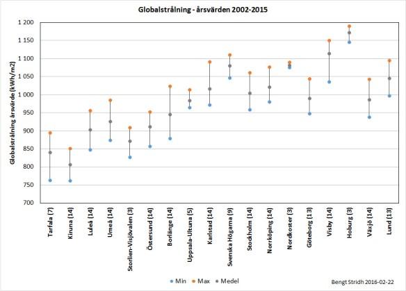 Global årlig solinstrålning. Minsta, största och medelvärden för åren 2002-2015 för SMHI:s mätstationer. Siffran efter namnet anger antal tillgängliga årsvärden under perioden. Rådata från SMHI.