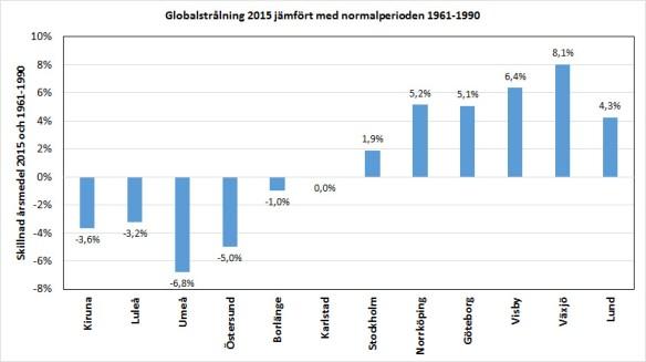 Avvikelse i global årlig solinstrålning mellan år 2015 och normalperioden 1961-1990. Positiva värden betyder en i medeltal högre solinstrålning under år 2015. Rådata från SMHI.